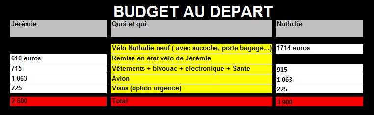 Budget au départ